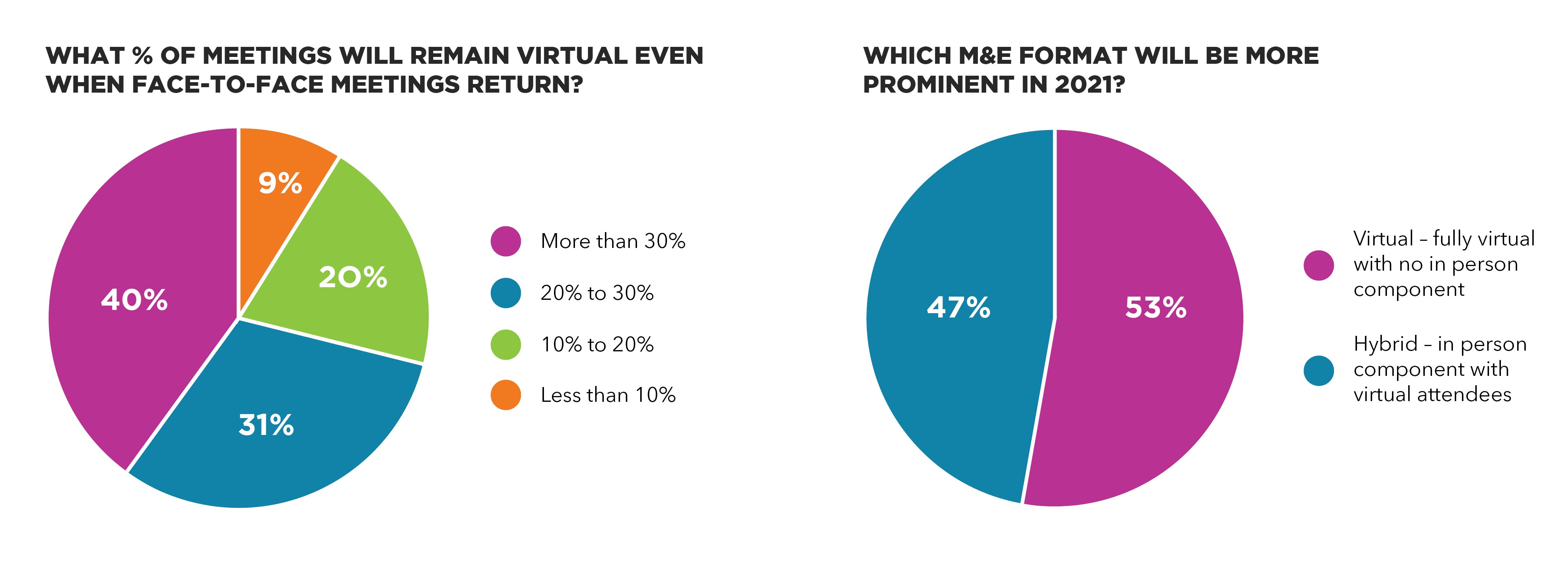 Two pie charts explaining future of virtual events | Global agency, BCD Meetings & Events
