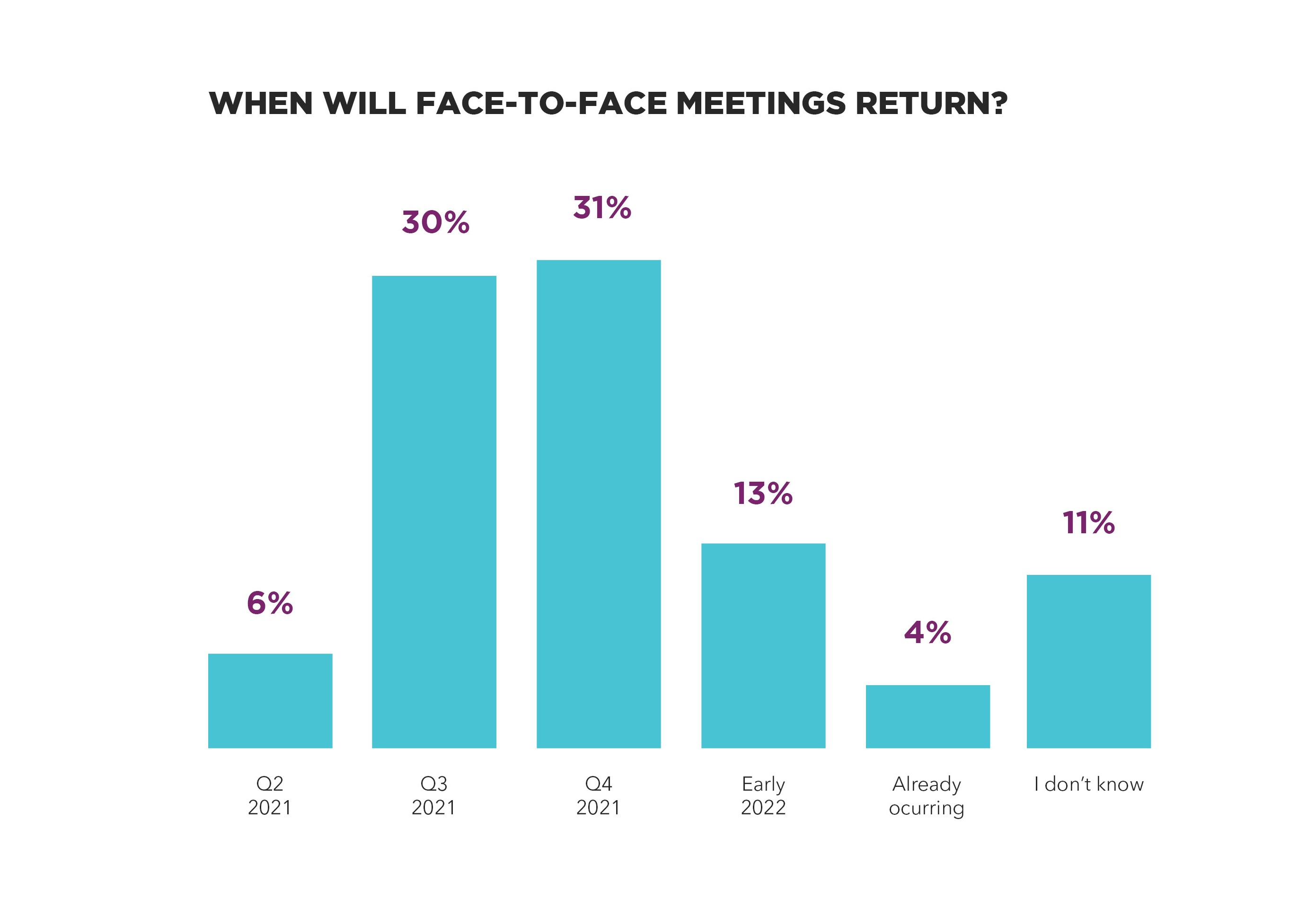 Return to Face-to-Face Events Bar Graph | Global agency, BCD Meetings & Events